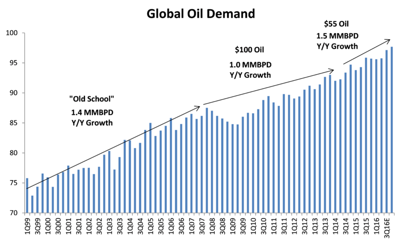 global-oil-demand-hi-resolution